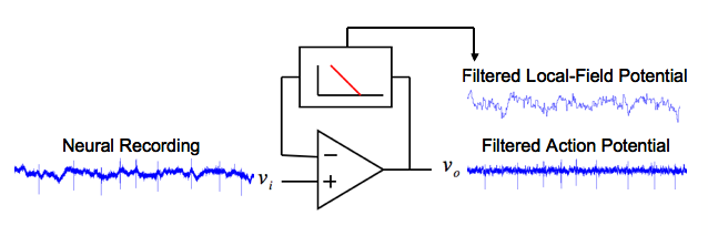 Figure 2: Neural Front-End with Low-Power Digital Filtering